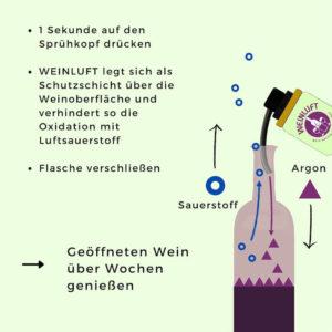 Funktionsweise von Weinluft mit Argon in einer Weinflasche
