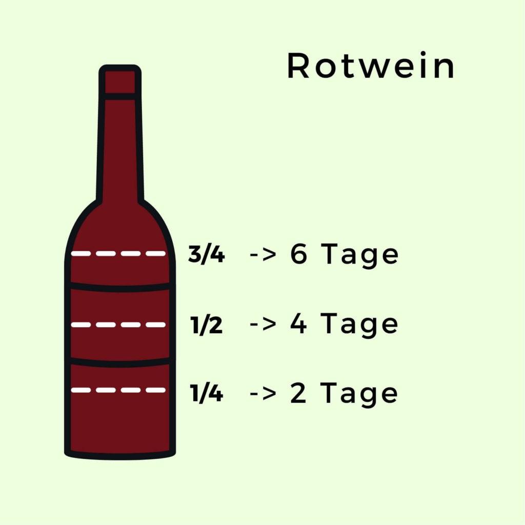 Offener Rotwein Haltbarkeit